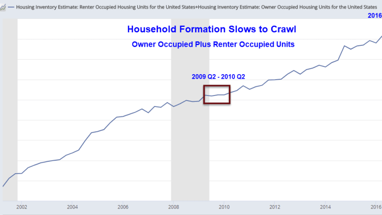 Household Formation Weakest Since 2010