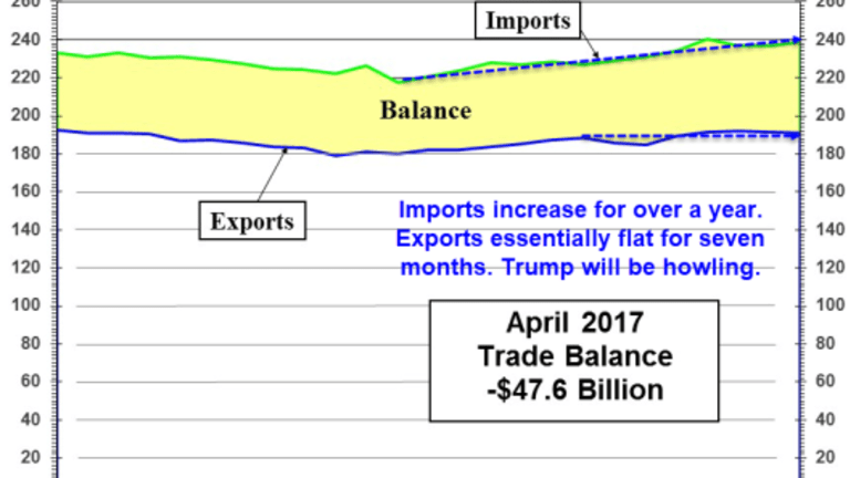 Trade Deficit Widens: Cascade of Bad News Accelerates, Trump Will Howl