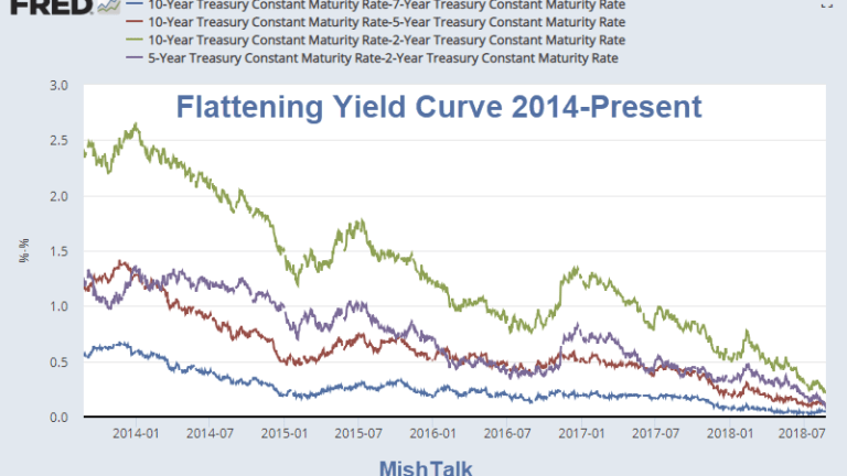 Flattening Yield Curve in One Picture
