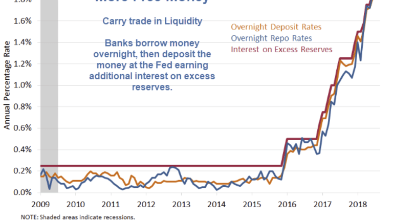 St Louis Fed Discloses More Free Money: A Carry Trade in Liquidity