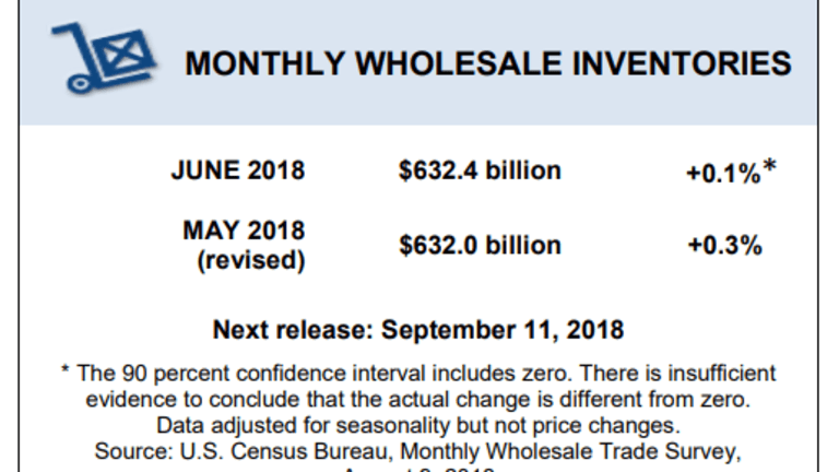 Wholesale Trade Inventories Inch Up in June, May Revised Lower: What About Q3?