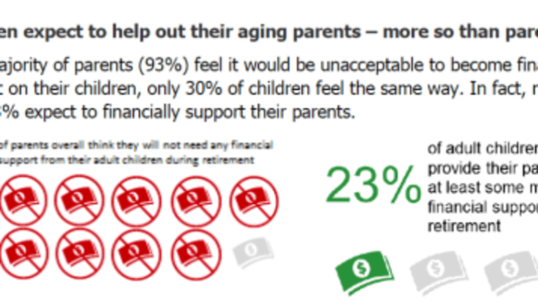 Boomer Parents and their Millennial Kids: Study Regarding Care and Finances
