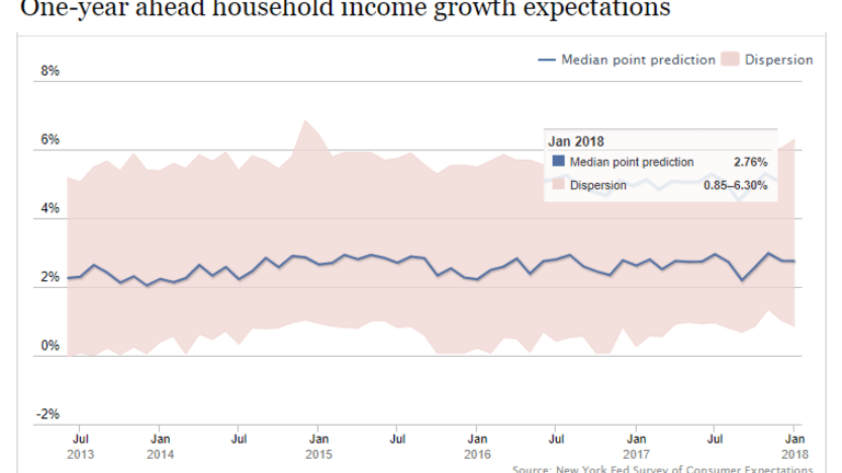 """Hooray! The Fed's Survey Says """"Consumers Express Continued Optimism"""""""