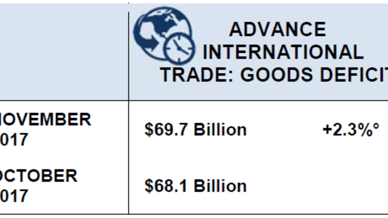 Trade Deficit Widens as Imports Rise More Than Exports