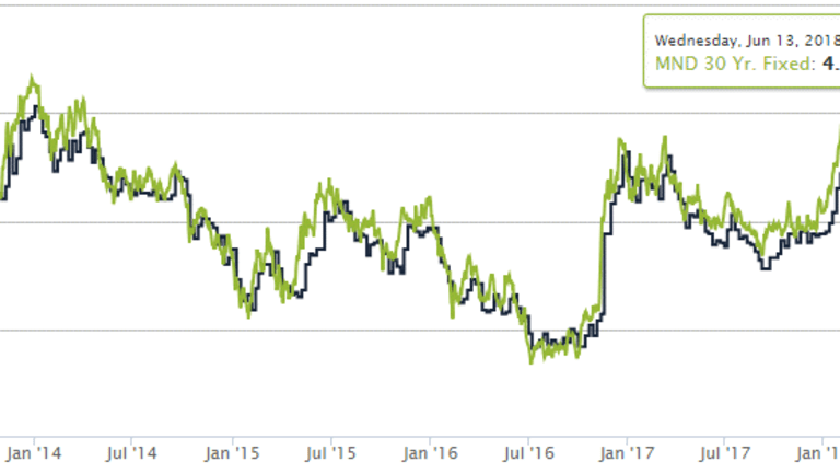 Mortgage Rates Move Higher on Fed Dot Plot Projections