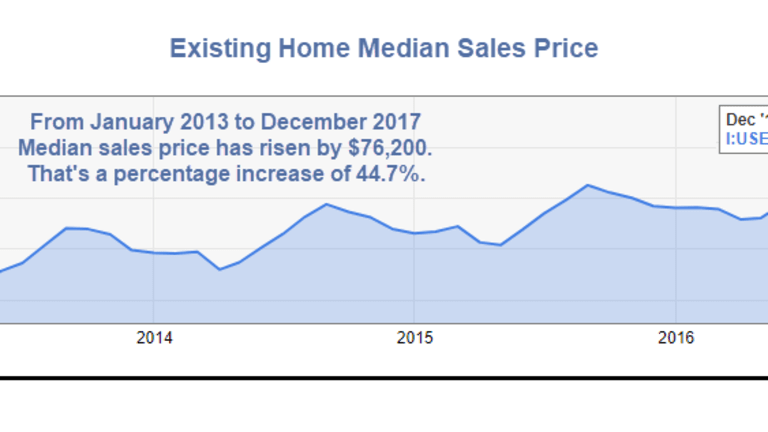 Huge Headwinds for Housing: Price, Rising Mortgage Rates, Supply