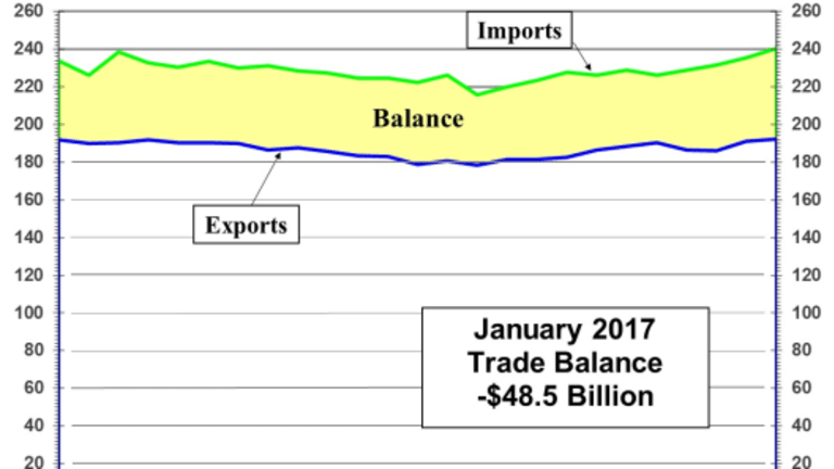 Trade Deficit Steepens Led by China: Top Six Offenders