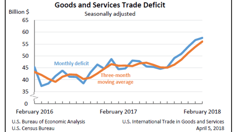 Trade Deficit Widens, Once Again More Than Consensus