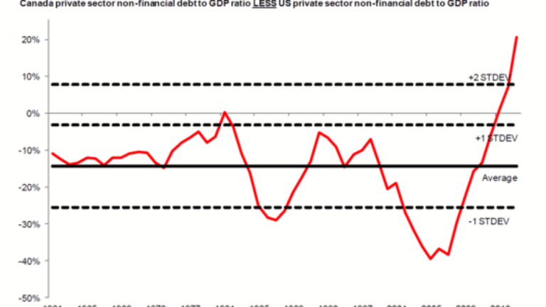 Canada Debt frenzy About to Crash?