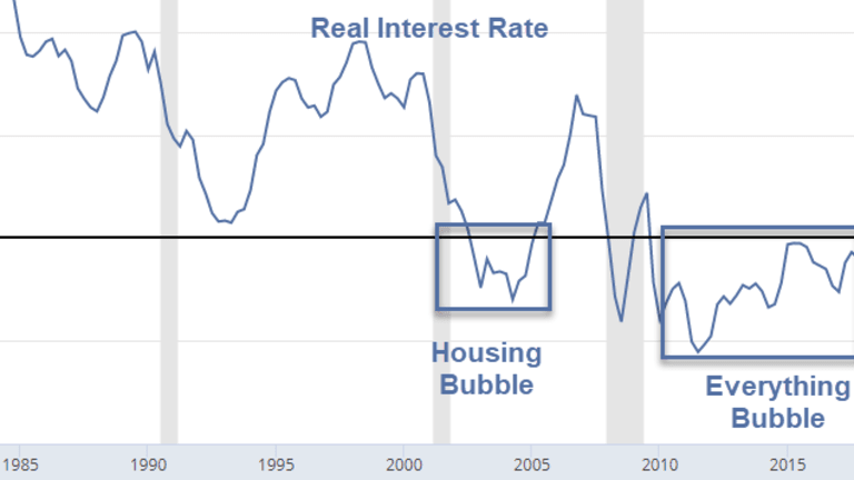 """Real Interest Rates """"Historically"""" High or Low? Bond Market Legs?"""