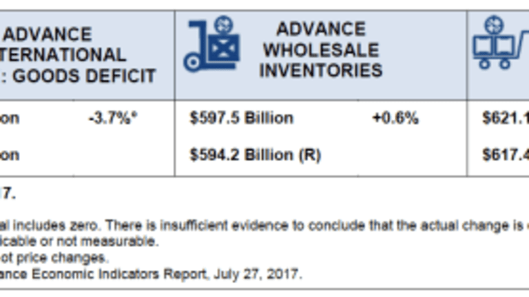Inventories Surge Led by Autos, Trade Deficit Narrows: A Boost to Second-Quarter GDP