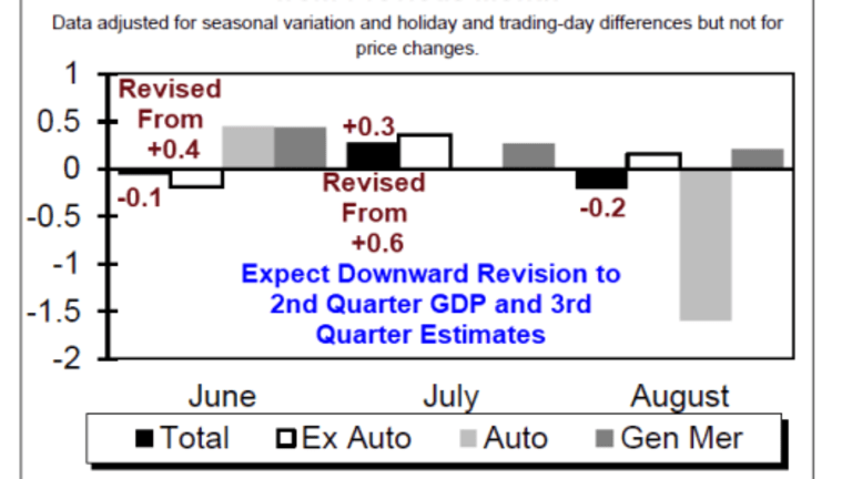 Retail Sales Unexpectedly Decline, Huge Negative Revisions in June and July