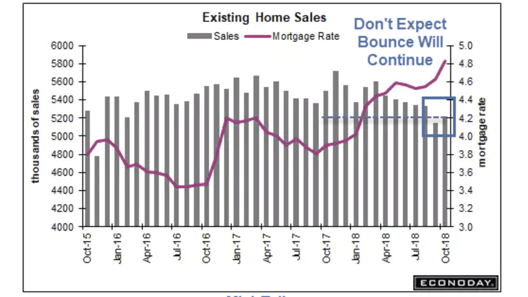 Curses, Foiled Again: Continued Bounce in Existing Homes Sales Seems Unlikely