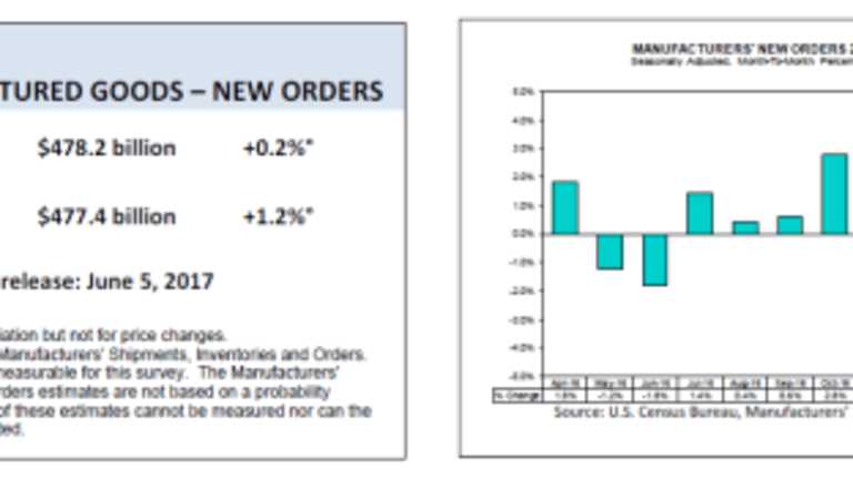 Factory Orders, Except Aircraft, Fizzle Once Again
