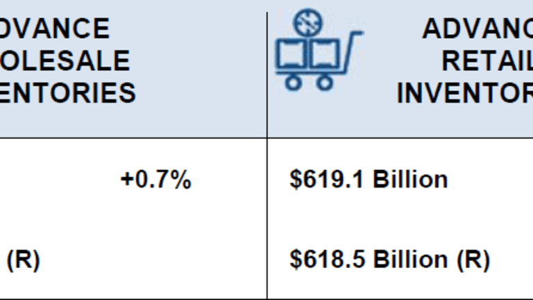 Wholesale Inventories Jump 0.7%, Retail Up 0.1%: Impact on GDP?