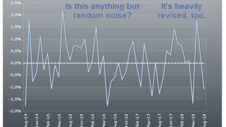 Construction Spending Reportedly Down 1.1%, Reality is Simply Noise