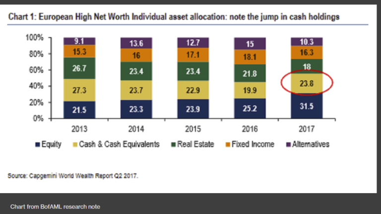 More Sideline Cash Nonsense From Bloomberg and Merrill Lynch