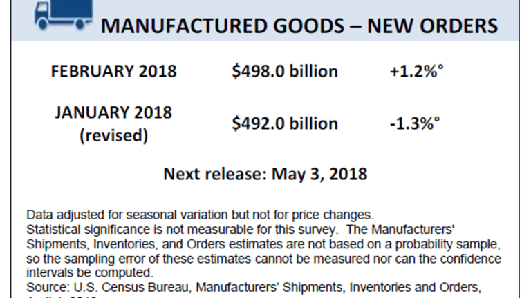 Factory Orders Up 1.2%, Led by Transportation, Well Under Consensus