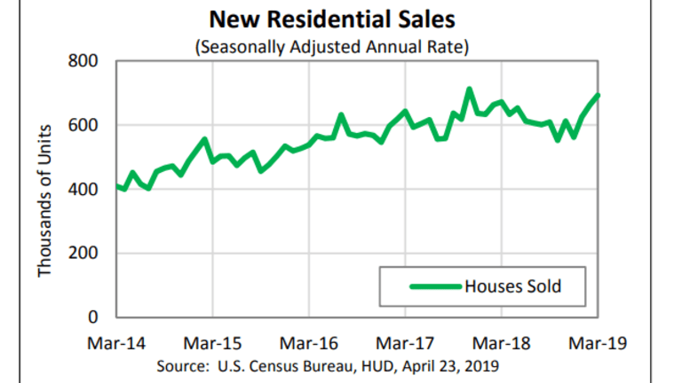 New Home Sales Beat Expectations, Up Most Since November 2017