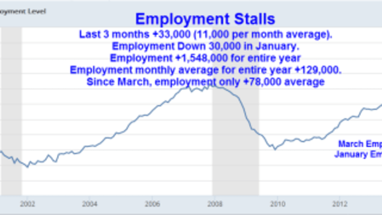 Shocking Fact in Today's Job Report: Employment Stalls