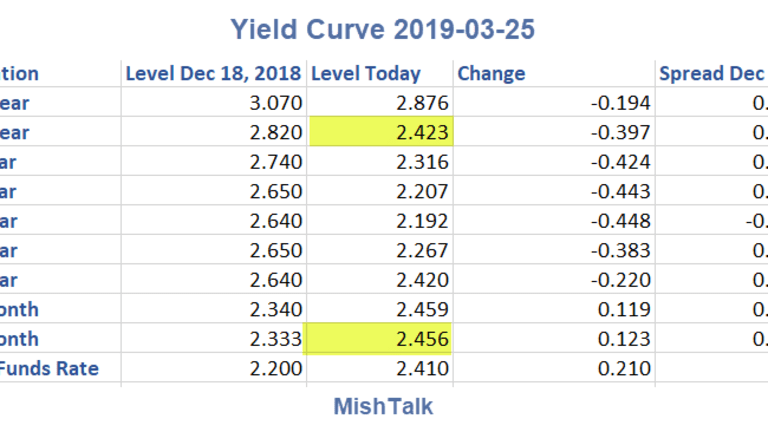 Yield Curve Update: 10-Year vs 1-Month Inversion Persists