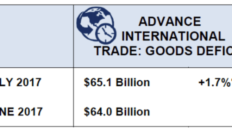 Trade Deficit Increases Slightly