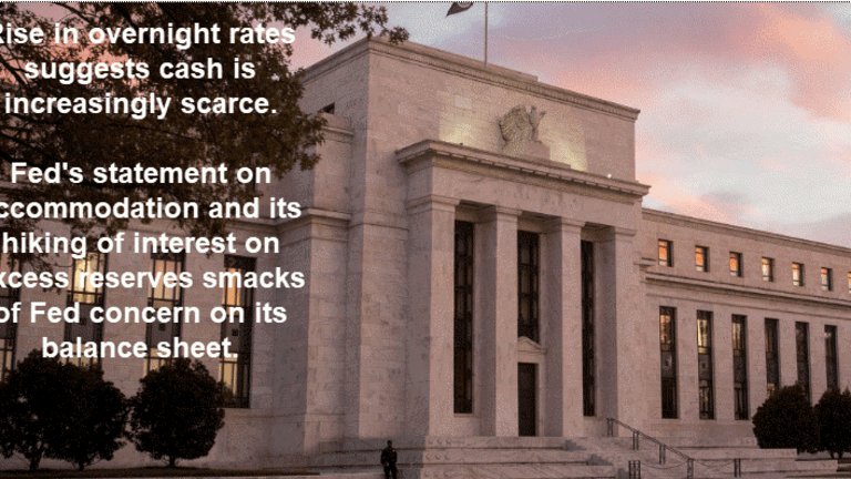 Fed is Rethinking Its Balance Sheet Unwind: Expect Lower LT Rates, Higher Gold