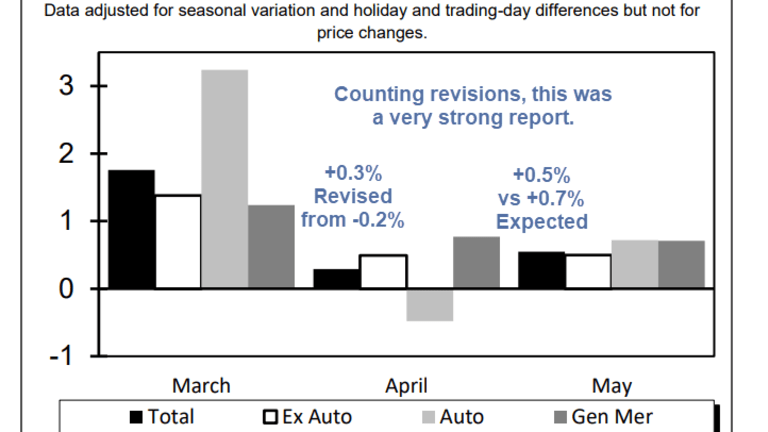 Strong Retail Sales Report Counting Upward Revisions