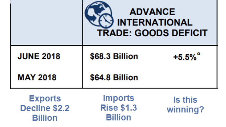 Trade Deficit Jumps 5.5% as Exports Decline and Imports Rise: Winning Not