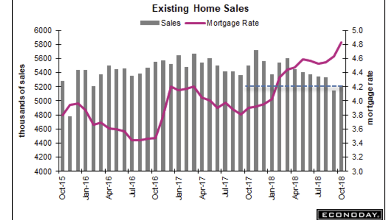 Existing Home Sales Rise First Time in Seven Months