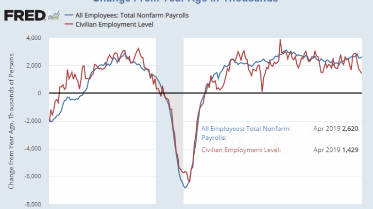 Examining the Discrepancy Between Jobs and Employment