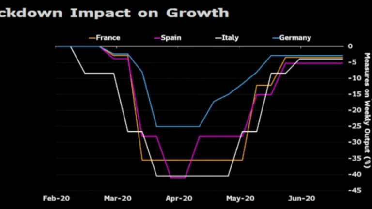 Eurozone Collapse: V-Shaped Recovery Mirage Is Gone