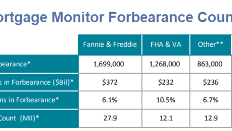 Mortgage Forbearance Volumes Surge in April But Trend is On the Decline