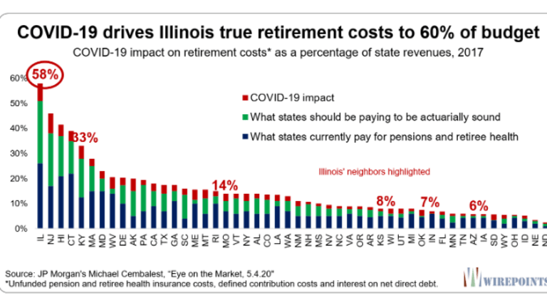Illinois' True Retirement Cost is 58% of the Budget