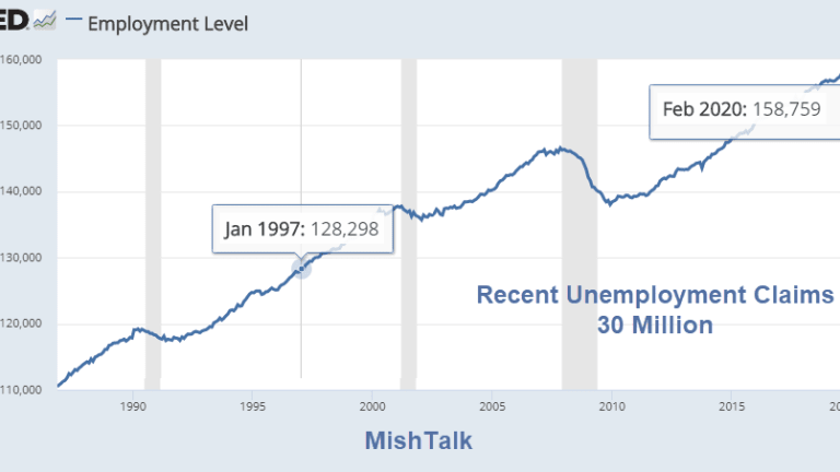 20 Years of Employment Gains Have Vanished