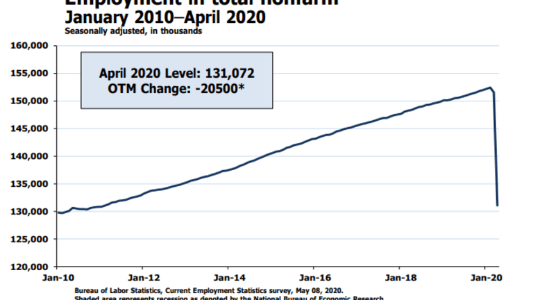 Over 20 Million Jobs Lost As Unemployment Rises Most In History