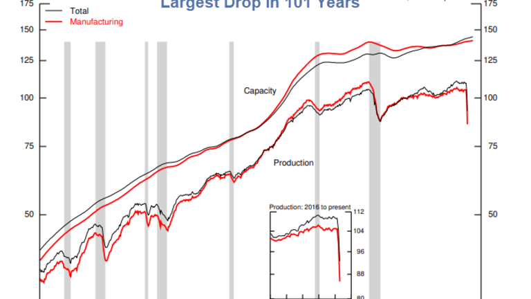 Industrial Production Declines Most in 101 Years