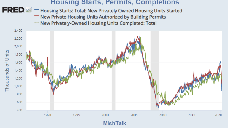 Housing Starts Plunge a Record 30 Percent