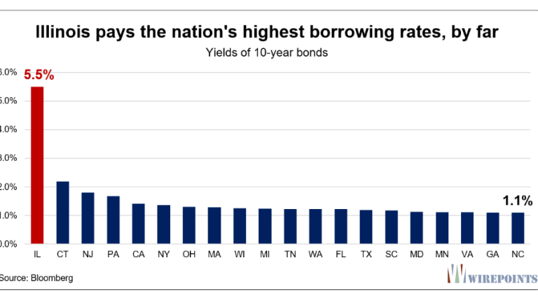 Illinois Has the Nation's Highest Borrowing Cost by Far