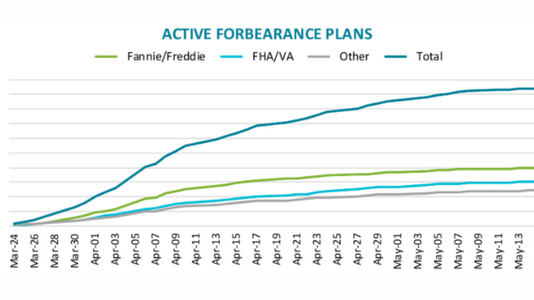 9% of All Mortgages are in COVID-19 Forbearance Plans