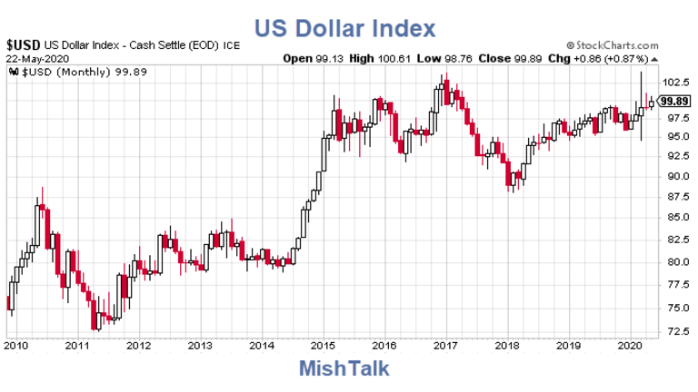 Why Isn't the Dollar Collapsing Given Trillions in Printing?