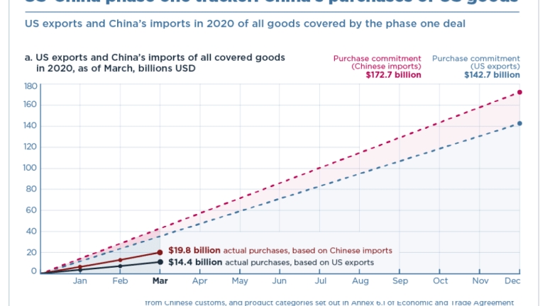 Trump's Trade Deal With China is Way Underperforming Promises