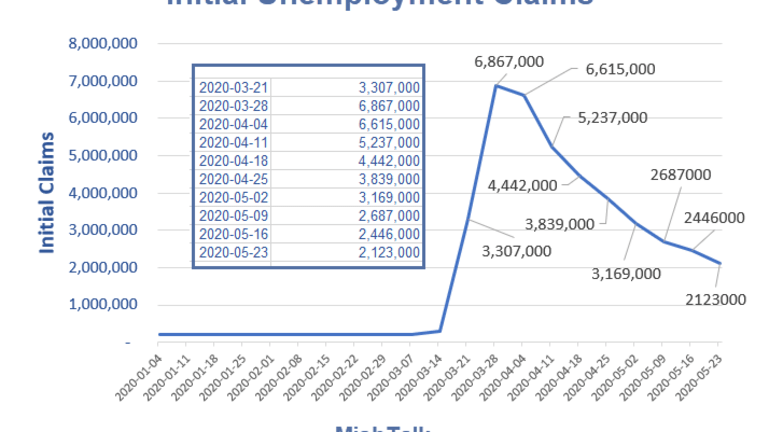 New Unemployment Claims Top 2 Million for 10 Straight Weeks