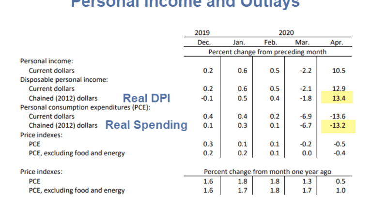 Income Surges as Spending Drops Most on Record