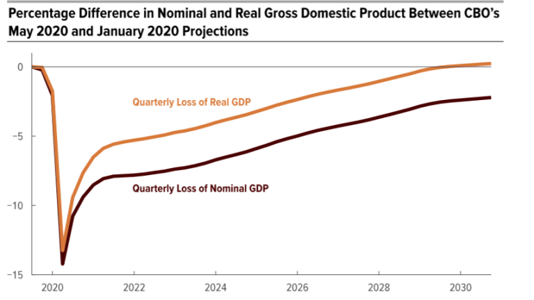 CBO Estimates it will Take 10 Years Just to Get Back to Even
