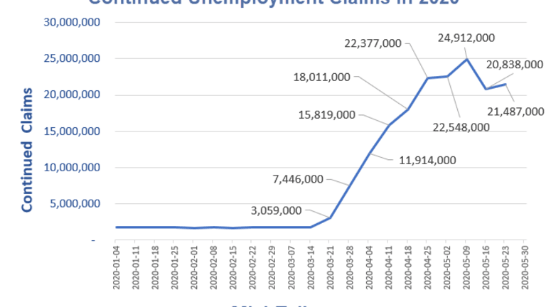 Continued Unemployment Claims Rise to 21.5 Million