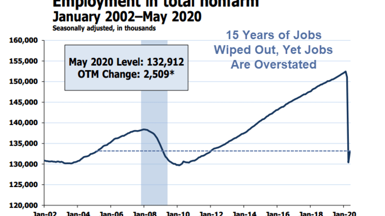 15 Years Wiped Out But Jobs are Still Overstated