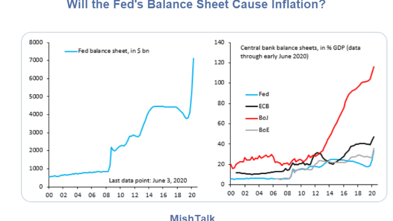 A Surprising Number of People Worried About Inflation