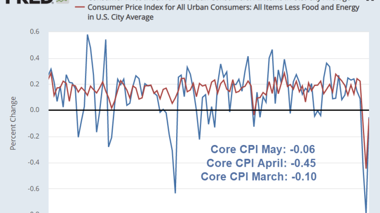 The Core CPI Declines 3 Months for the First Time Ever