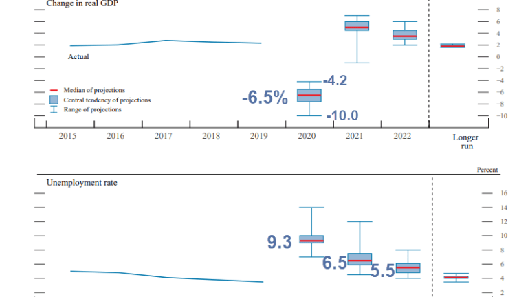 Fed Projects 2020 Growth at -6.5%, Unemployment 9.3%